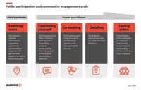 Public participation and community engagement scale