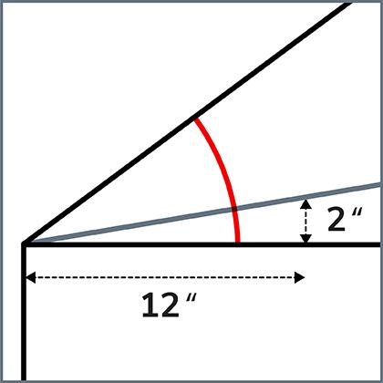 Graphique illustrant un toit en pente
