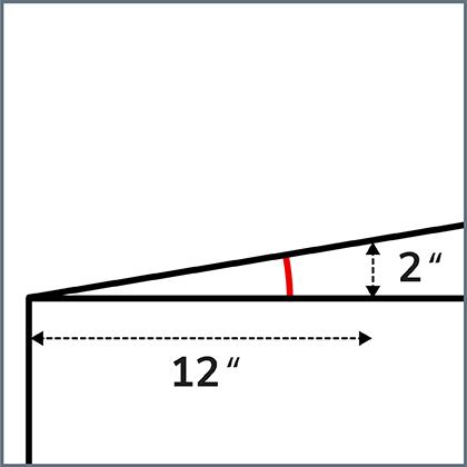 Graphique illustrant un toit plat ou à faible pente