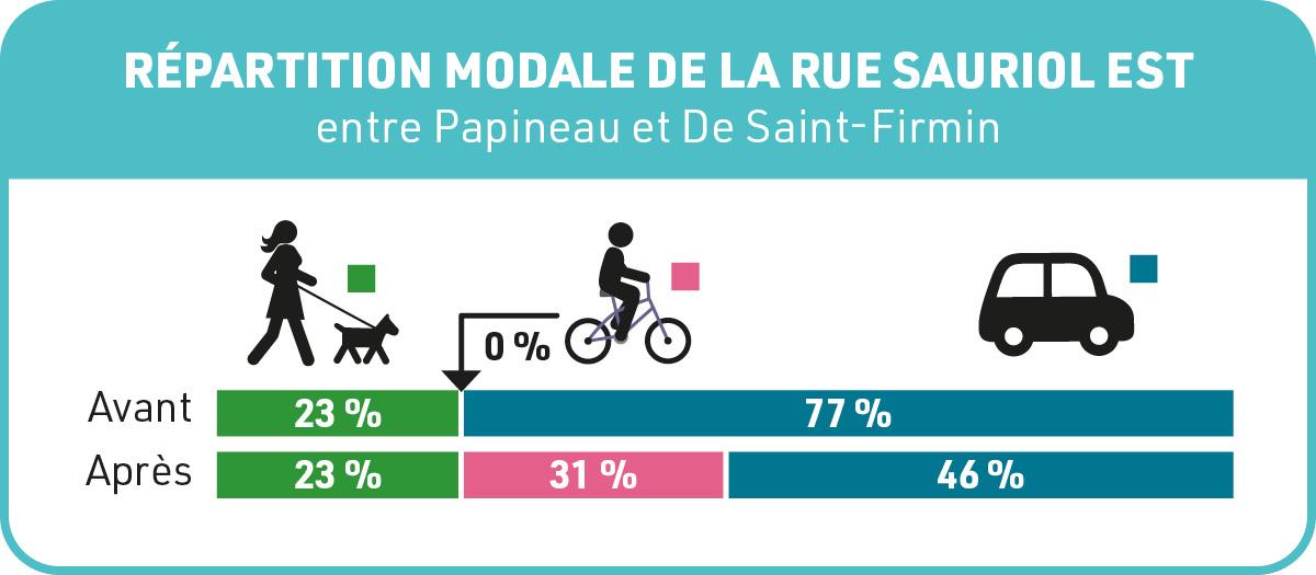 Illustration de la répartition modale sur la rue Sauriol Est, entre l'av. Papineau et la rue De Saint-Firmin