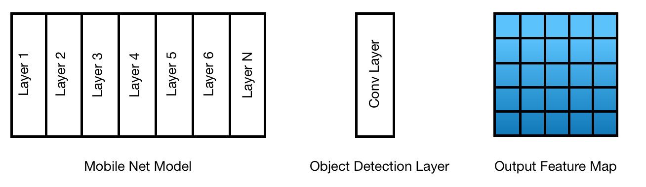 One-shot object detection