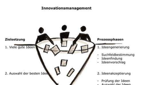 Innovation management - with creativity to success
