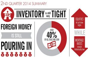 2nd Quarter 2014: NYC Real Estate Market Report
