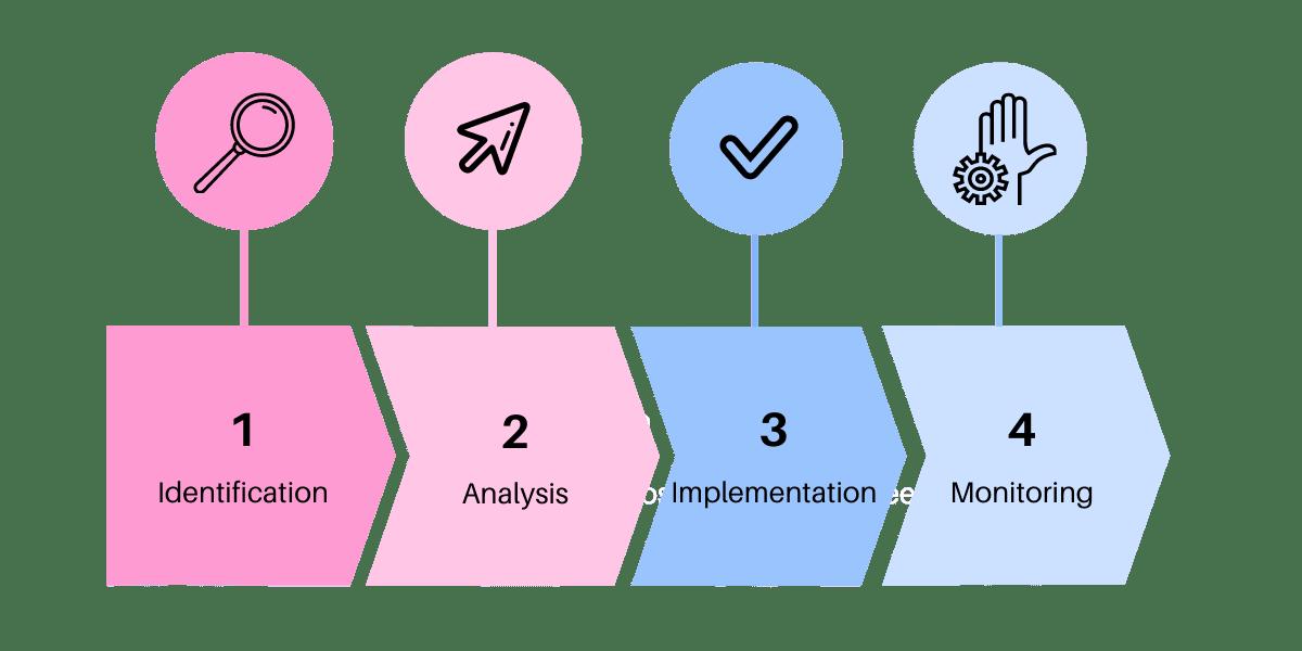 Process Optimization steps