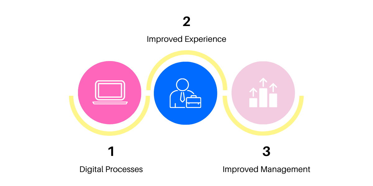 Benefits of onboarding automation