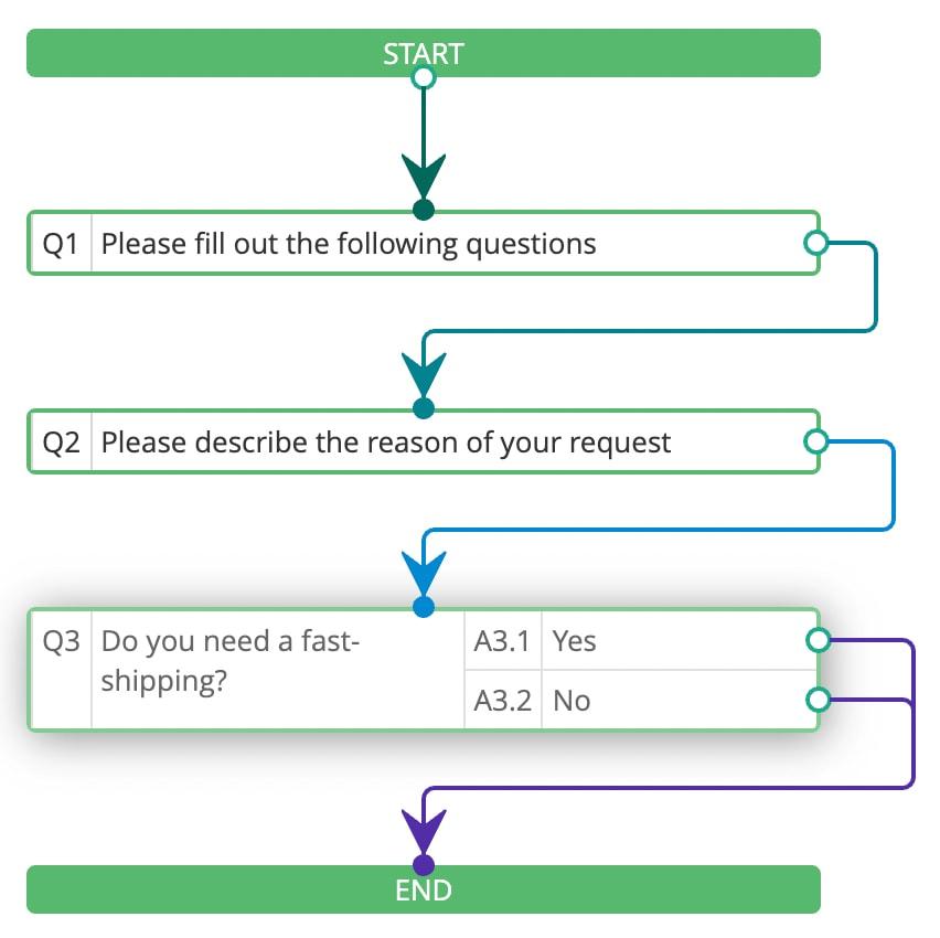 digital workflow management