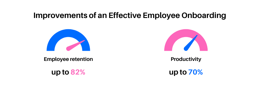 Improvements of an Effective Employee Onboarding