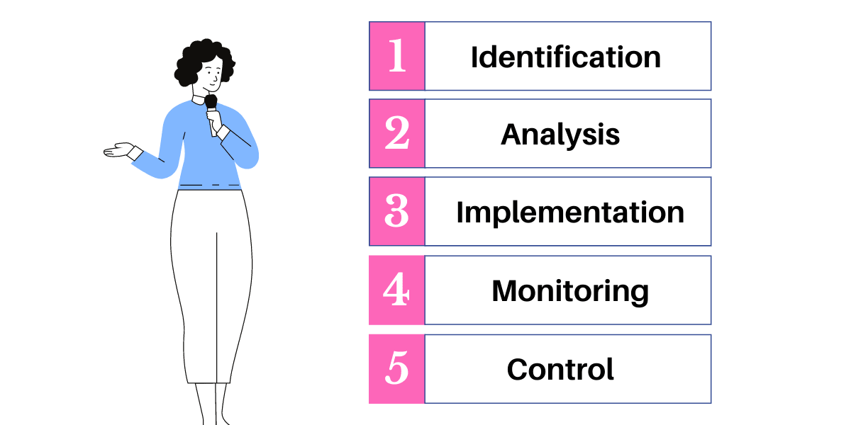 steps of a business process optimization