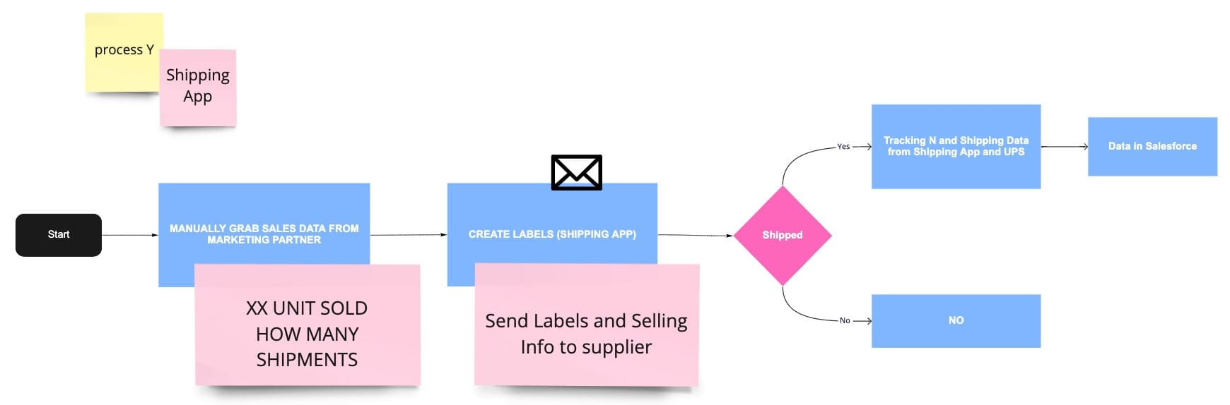 Workflow Mapping example