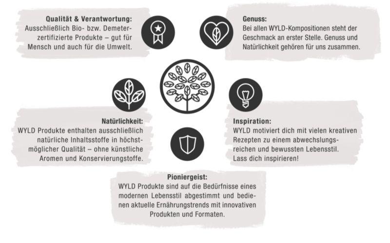 Grafik der WYLD Werte