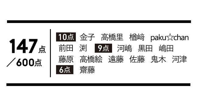 タン クラリフィック クッションコンパクト H 点数