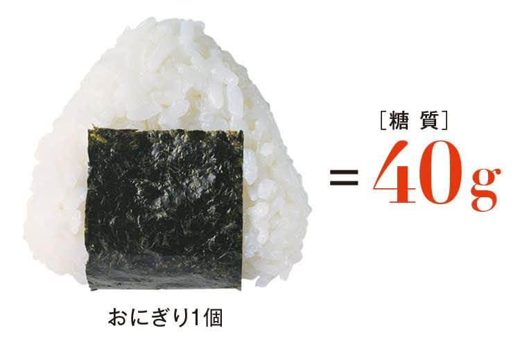 おにぎり1個=【糖質】40g