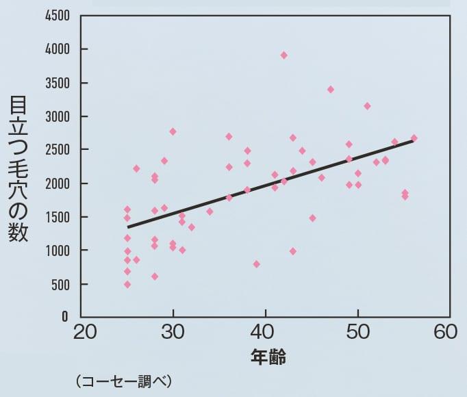 目立つ毛穴の数と年齢相関