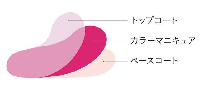INCOCOはベースコート、カラーマニキュア、トップコートの3層を1枚に凝縮したマニキュアシート