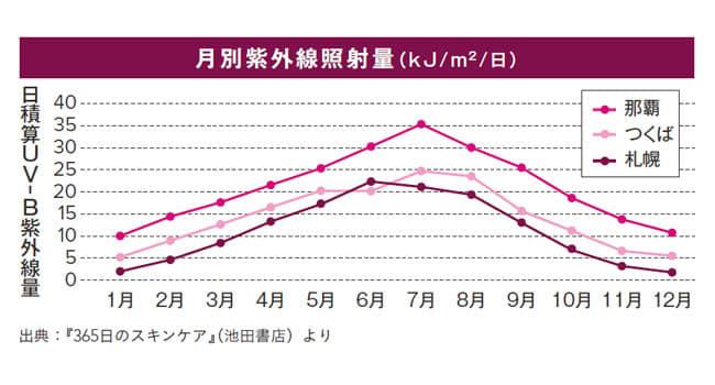 日積算UV-B紫外線量