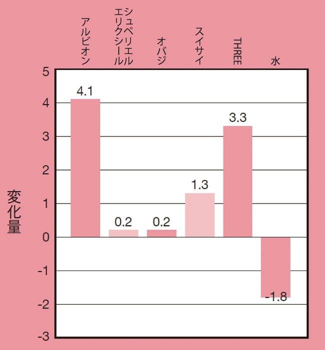 洗浄5分後の水分量の変化グラフ