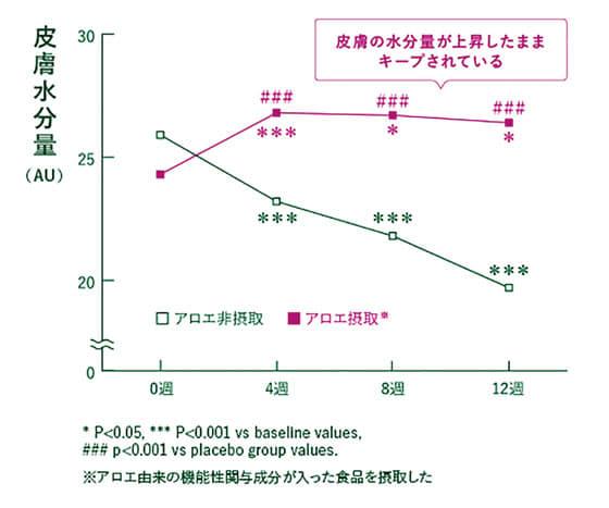 皮膚水分量グラフ
