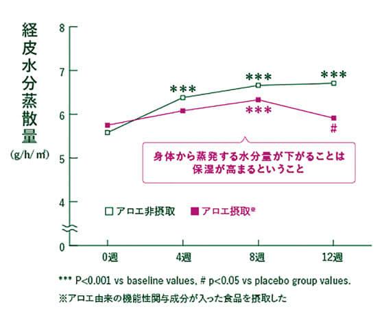 経皮水分蒸散量グラフ