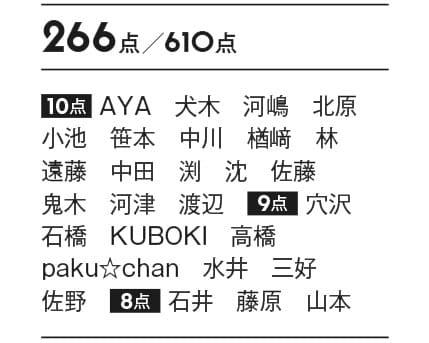 つやぷるリップ 09 266点/610点