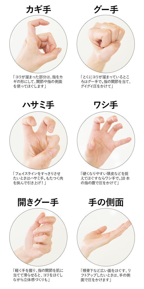 カギ手「コリが溜まった部分は、指をカギの形にして、関節や指の側面を使ってほぐします」、グー手「とくにコロが溜まっているところはグー手で。指の関節を当て、グイグイ圧をかけて」、ハサミ手「フェイスラインをすっきりさせたいときはハサミ手。もたつく肉を挟んで引き上げ!」、ワシ手「硬くなりやすい頭皮などを捉えてほぐすならワシ手で。10本の指の腹で圧をかけて」、開きグー手「軽く手を握り、指の関節を肌に当てて滑らせると、コリをほぐしながら立体感づくりも」、手の側面「頬骨下など広い面をほぐす、リフトアップしたいときは、手の側面で圧をかけます」
