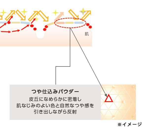 マキアージュ ドラマティックパウダリー EXのツヤの秘密