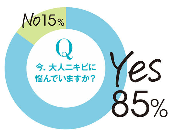 今、大人ニキビに悩んでいますか? Yes:85% No:15%