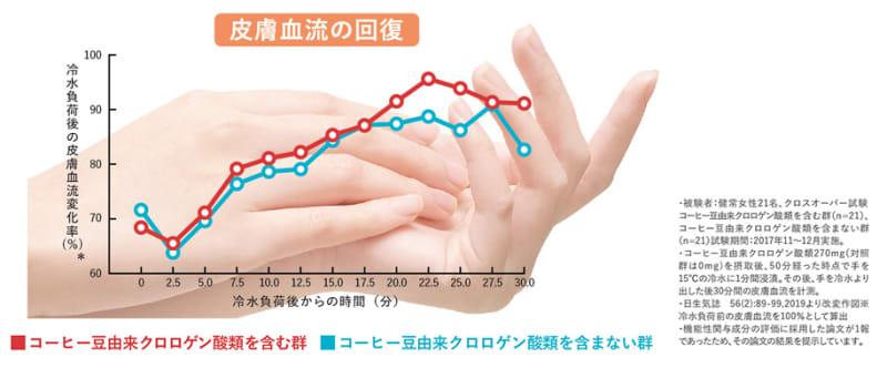 グラフ:気温や室温が低いときなどの冷えにより低下した血流(末梢血流)を改善