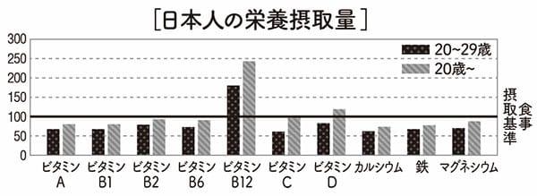 日本人の栄養摂取量