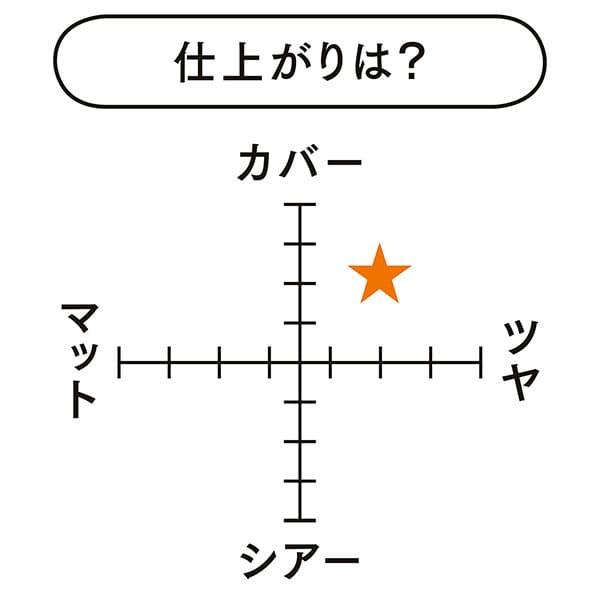プリズム・リーブル・スキンケアリング・グロウ 仕上がり表
