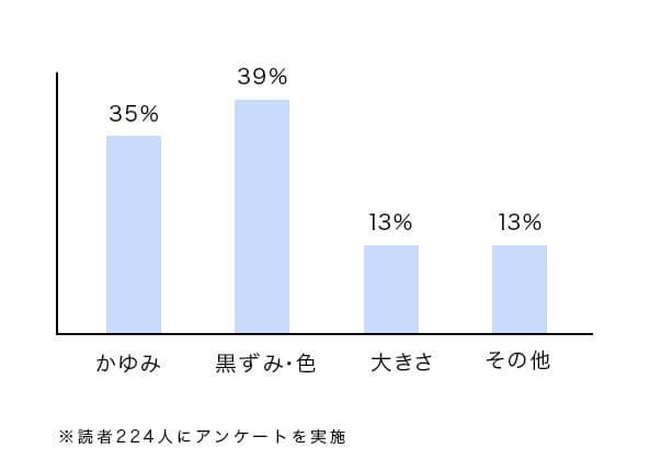グラフ、かゆみ35%、黒ずみ・色39%、大きさ13%、その他13%