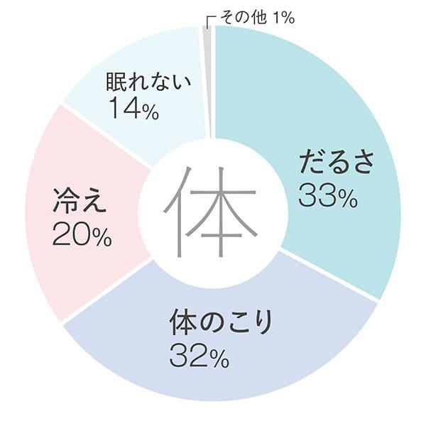 【体】だるさ33%/体のこり32%/冷え20%/眠れない14%/その他1%