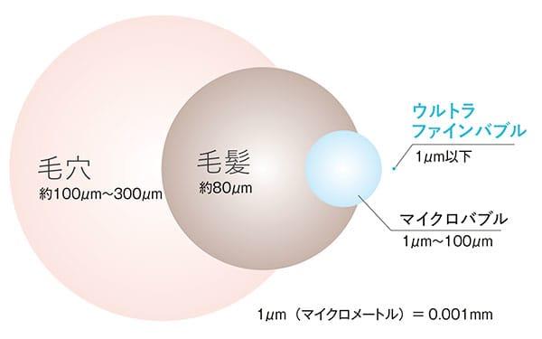 毛穴約100μm〜300μm/毛髪約80μm/マイクロバブル1μm〜100μm/ウルトラファインバブル1μm以下/1μm(マイクロメートル)=0.001mm