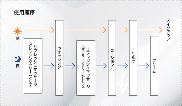 【イルネージュのライン・使用順序】朝:ウオッシング→ローション→ミルク→メイクアップ/夜:リフレッシュマッサージ(クレンジングクリームとして)→ウオッシング→リフレッシュマッサージ(マッサージクリームとして)→ローション→ミルク→クリーム