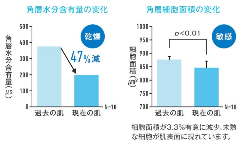 角層水分含有量の変化(乾燥)/角層細胞面積の変化(敏感)/細胞面積が3.3%有意に減少。未熟な細胞が肌表面に現れています。