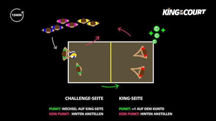 Wie funktioniert King of the Court? Die Spielregel - Foto: DVV
