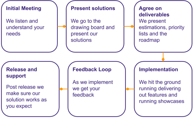 voltron+studio+client+customer+journey+diagram.png