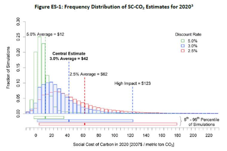 Az ÜHG társadalmi költsége | Voluntary Carbon Registry