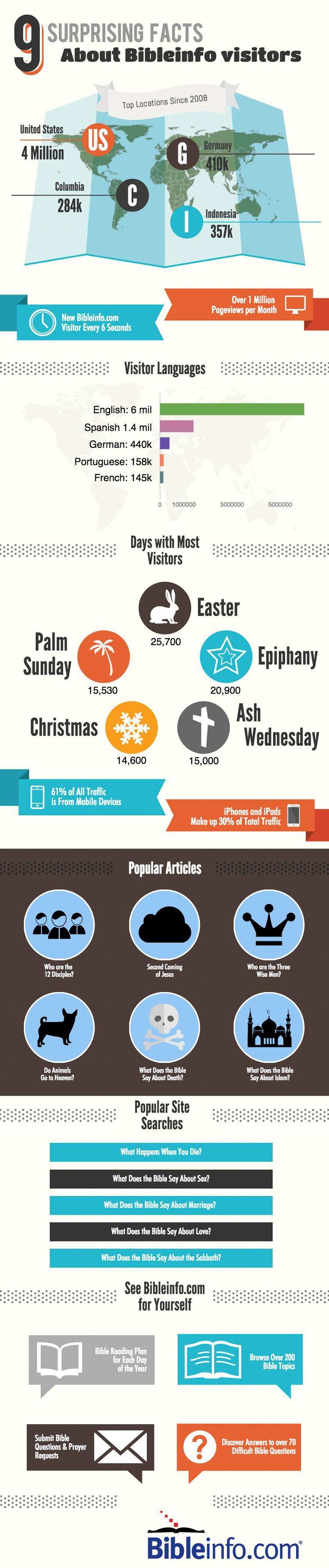 Infographic - Bibleinfo.com
