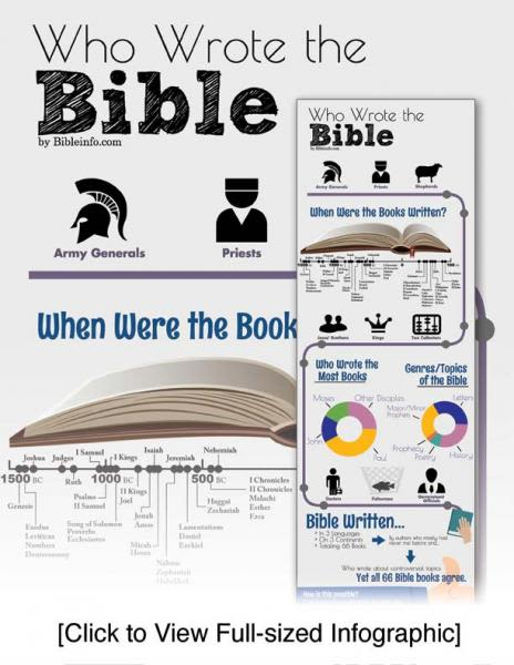 Who wrote the Bible? | Bibleinfo com