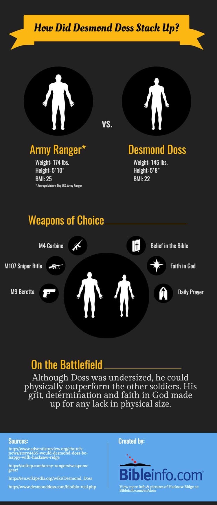 Doss vs Ranger