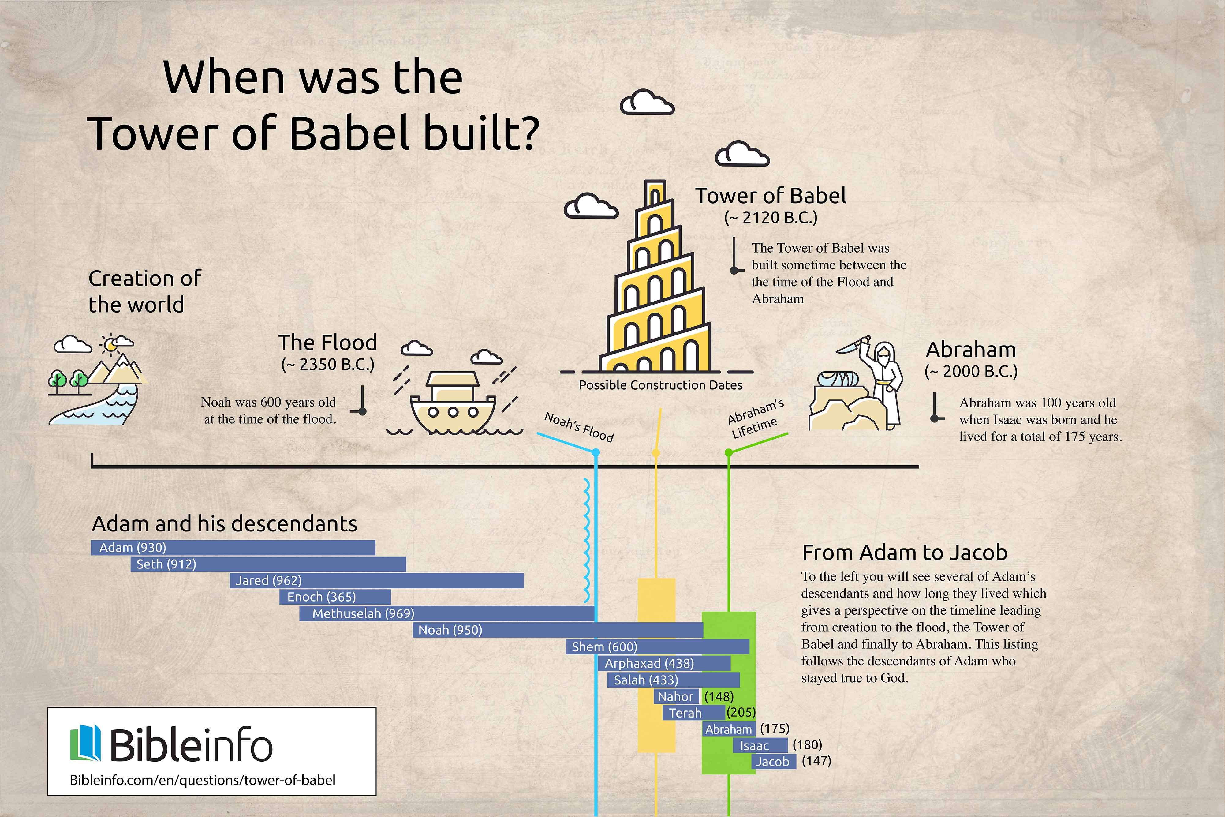 Timeline of the Tower of Babel
