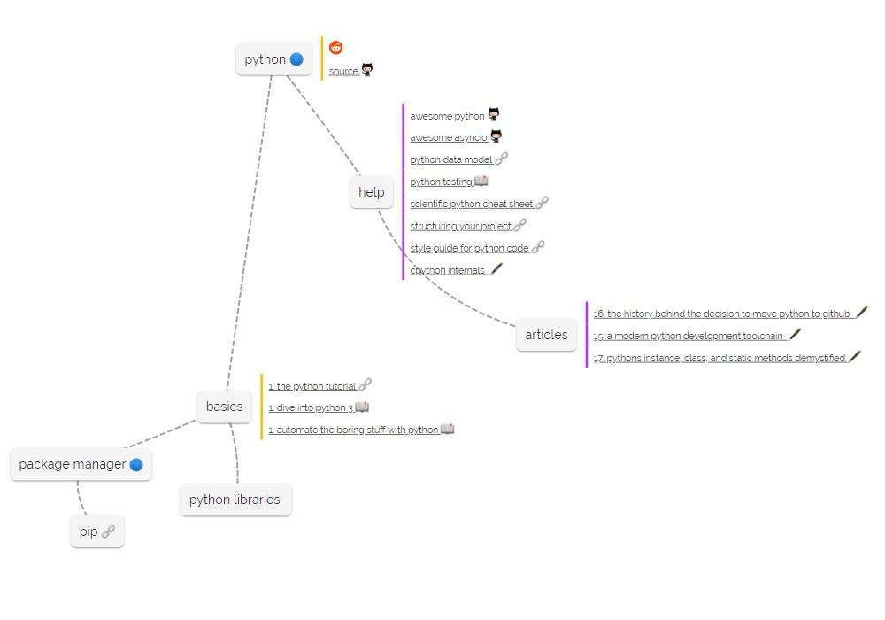 Vue Mindmap - Vue js Projects