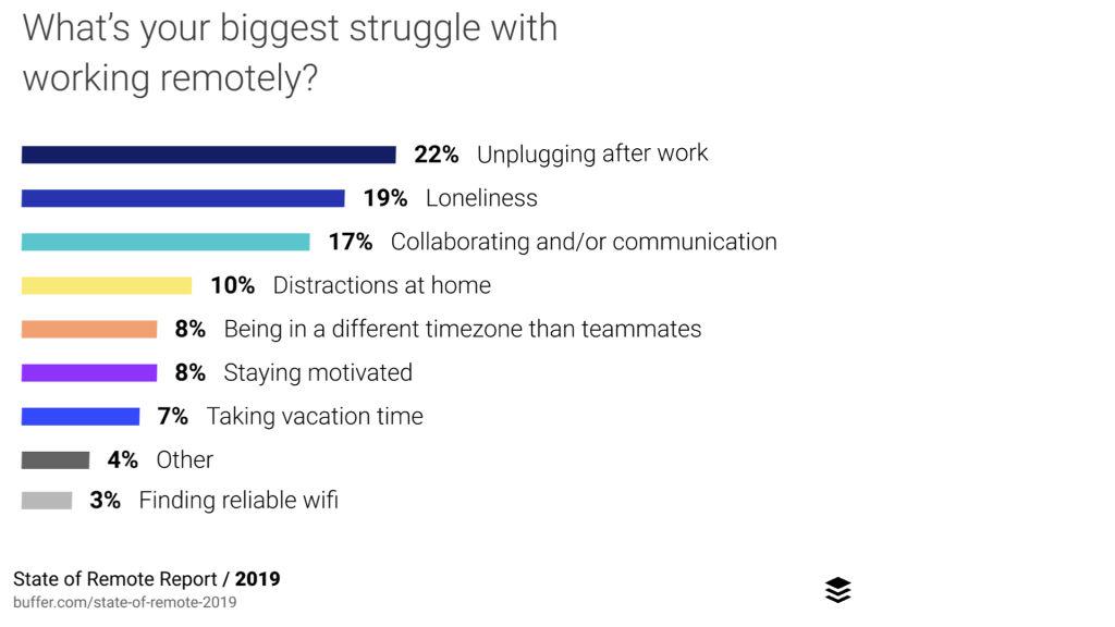 Buffer: Největší problémy při práci na dálku