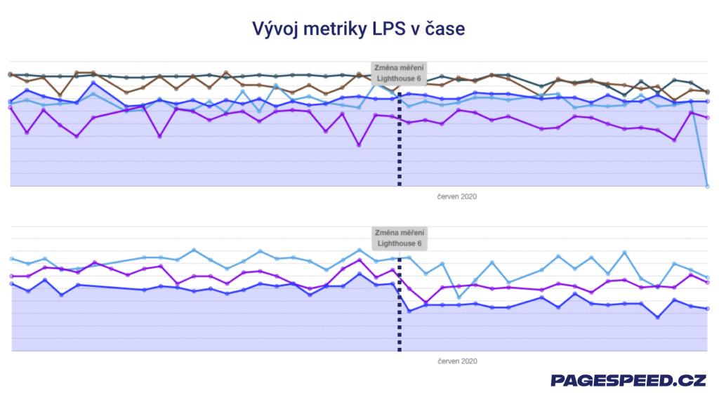 Test rychlosti webu na PageSpeed.cz