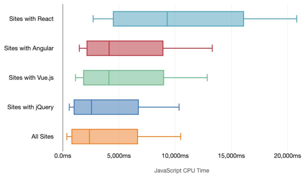 Vytížení CPU na mobilech podle frameworku