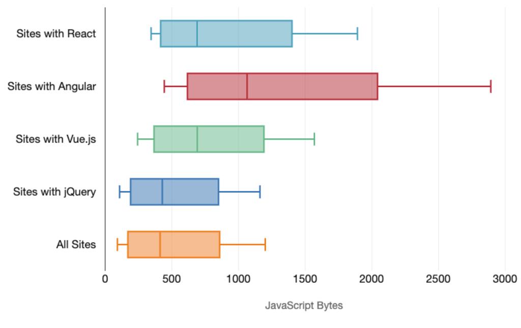 Datová velikost JS souborů na mobilech podle frameworku