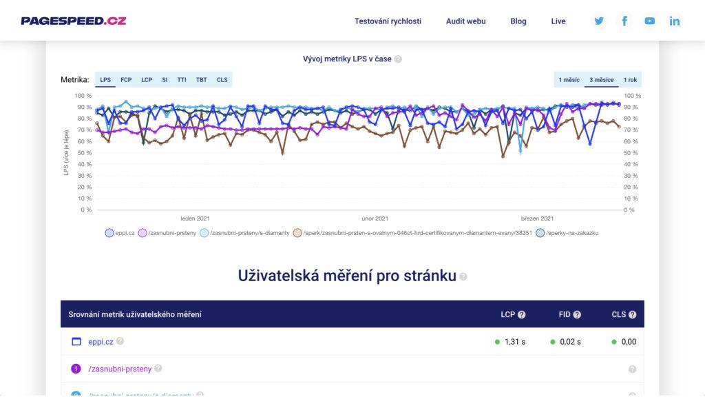 Měření rychlosti webu na PageSpeed.cz