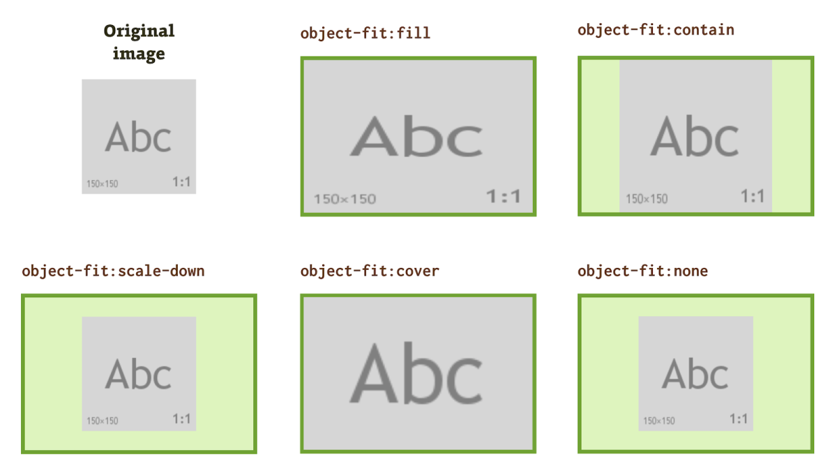 CSS property object-position