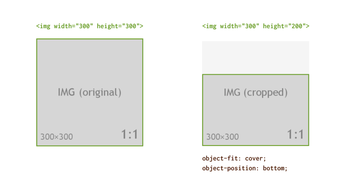 CSS properties object-fit and object-position