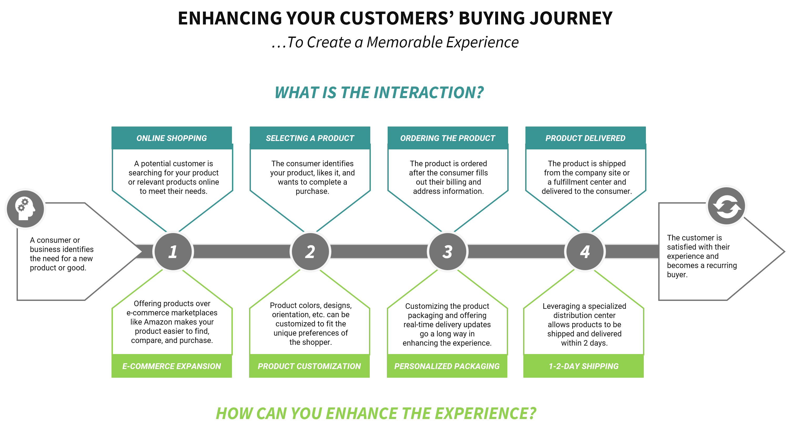E-Commerce steps to increase customer engagement